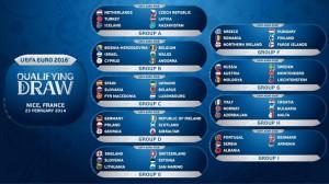 Lista dos grupos do Euro2016