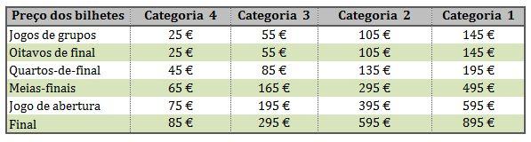 Preço dos bilhetes