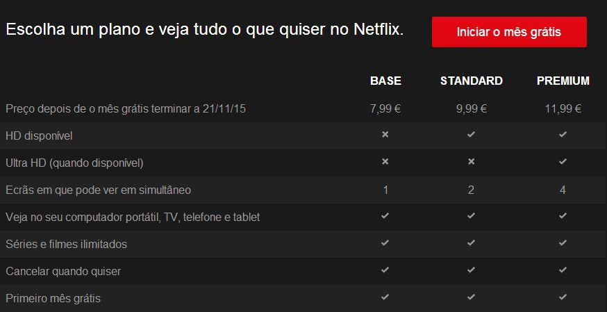 Preço do aplicativo Netflix