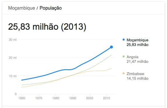 População mocambicana